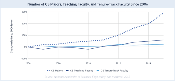 CS academic numbers over time