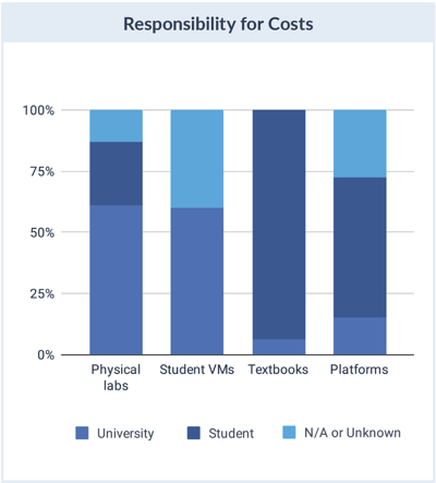 Cost responsibility