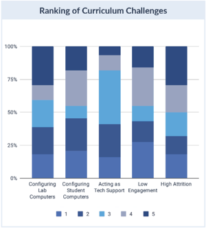Curriculum Challenges Ranked