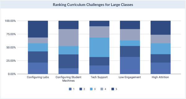 Curriculum Challenges for Large Classes
