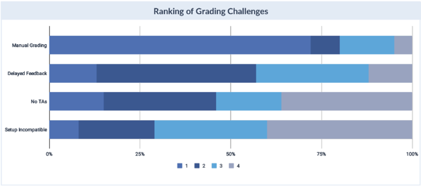 Grading Challenges Ranked