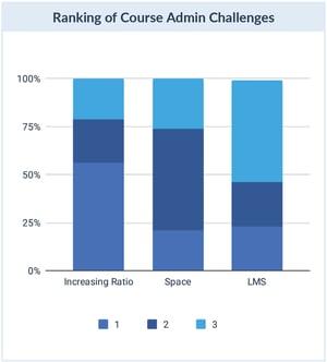 Course Admin Challenges