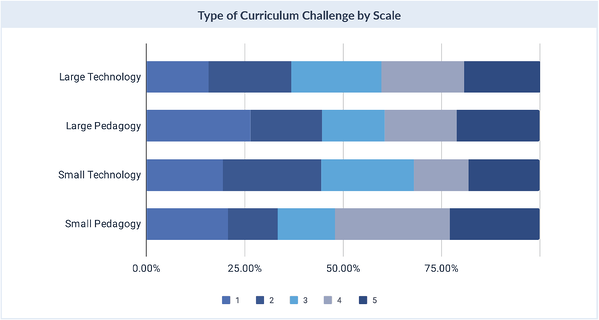 Type of Curriculum Challenge by Scale