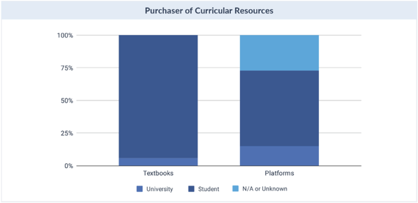 Purchaser of Curricular Resources