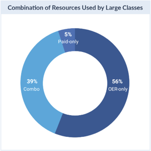 Resources large scale teaching