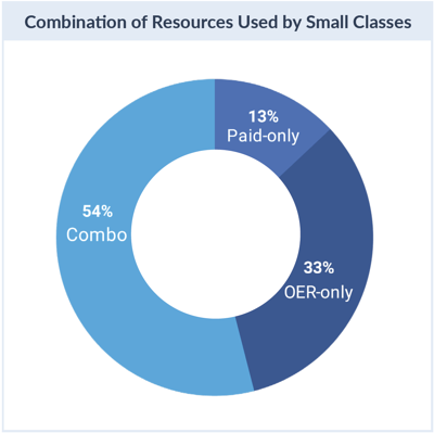 Resources used small classes
