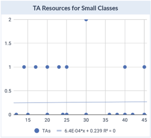 TA Resources for Small classes