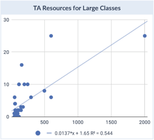 TA Resources for large classes