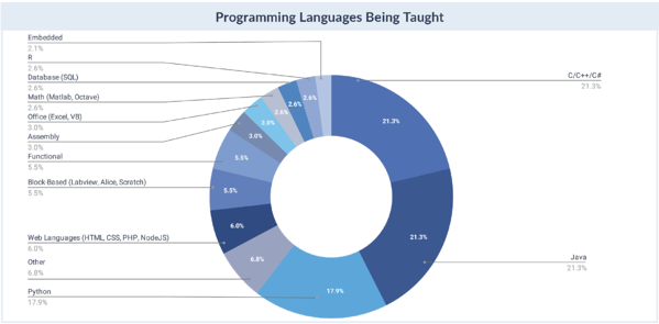 programming Languages taught