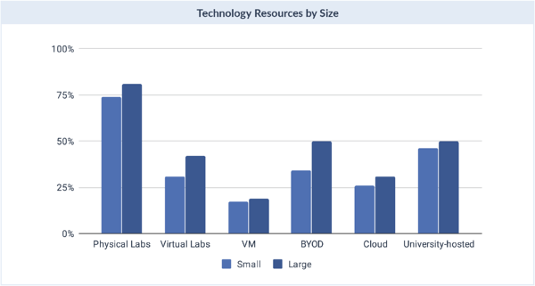 tech Resources by size
