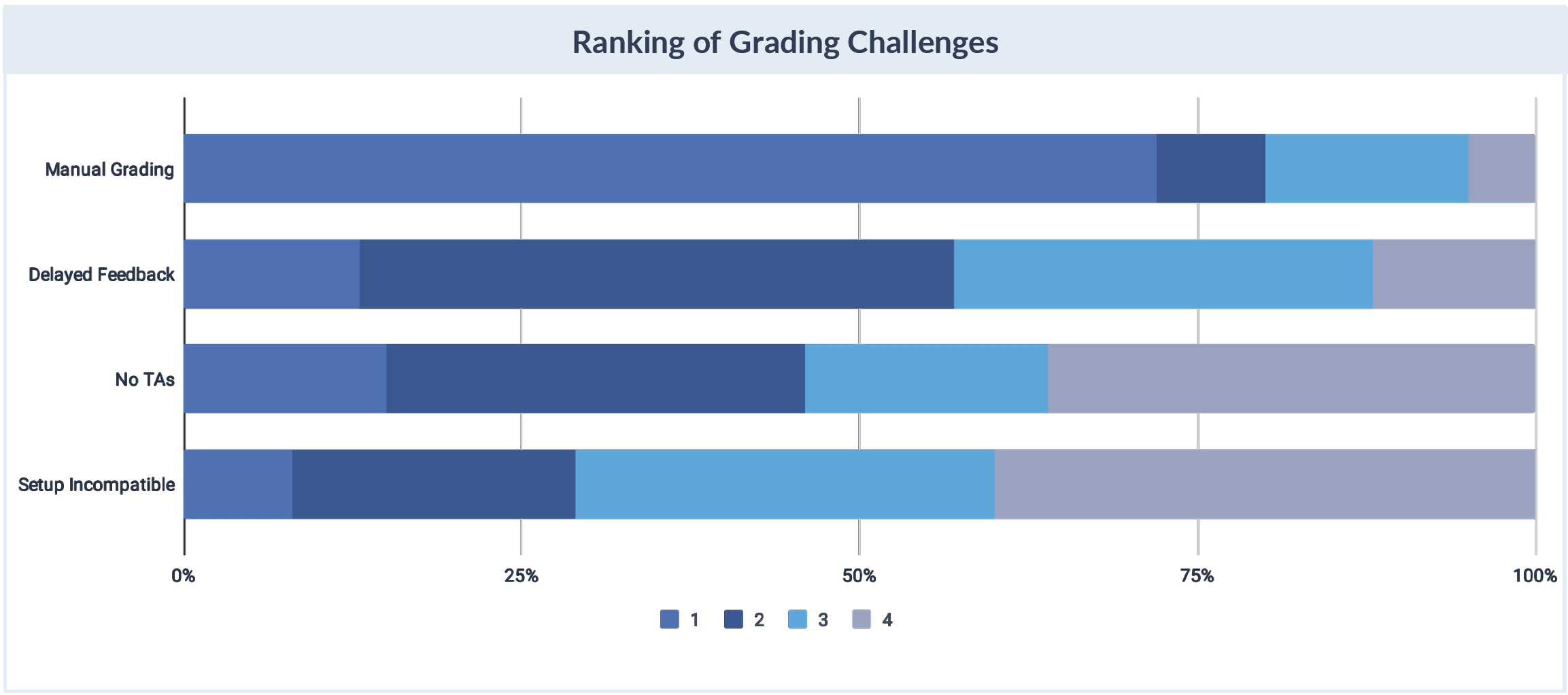 Low Student Engagement, Manual Grading Pose Key Challenges for CS Instructors